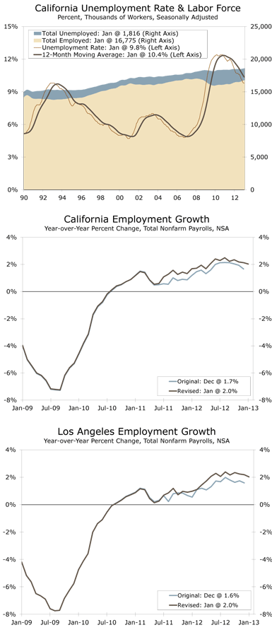 California Unemployment Rate & Labor Force Percent, Thousands of Workers, Seasonally Adjusted, California Employment Growth Year-over-Year Percent Change, Total Nonfarm Payrolls, NSA