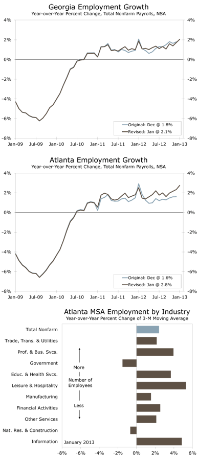 Georgia Employment Growth - Year-over-Year Percent Change, Total Nonfarm Payrolls, NSA; Atlanta Employment Growth - Year-over-Year Percent Change, Total Nonfarm Payrolls, NSA