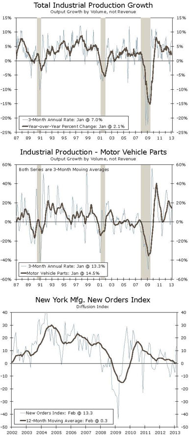 Total Industrial Production Growth Output Growth by Volume, not Revenue; Industrial Production - Motor Vehicle Parts Output Growth by Volume, not Revenue; New York Mfg. New Orders Index Diffusion Index