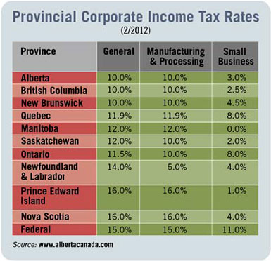 Provincial Corporate Income Tax Rates (2/2012)