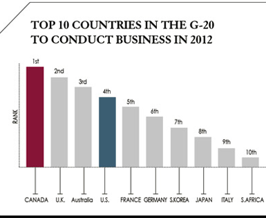 Top 10 Countries in the G-20 to conduct business in 2012