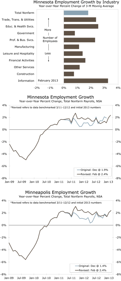 Minnesota Employment Growth by Industry Year-over-Year Percent Change of 3-M Moving Average