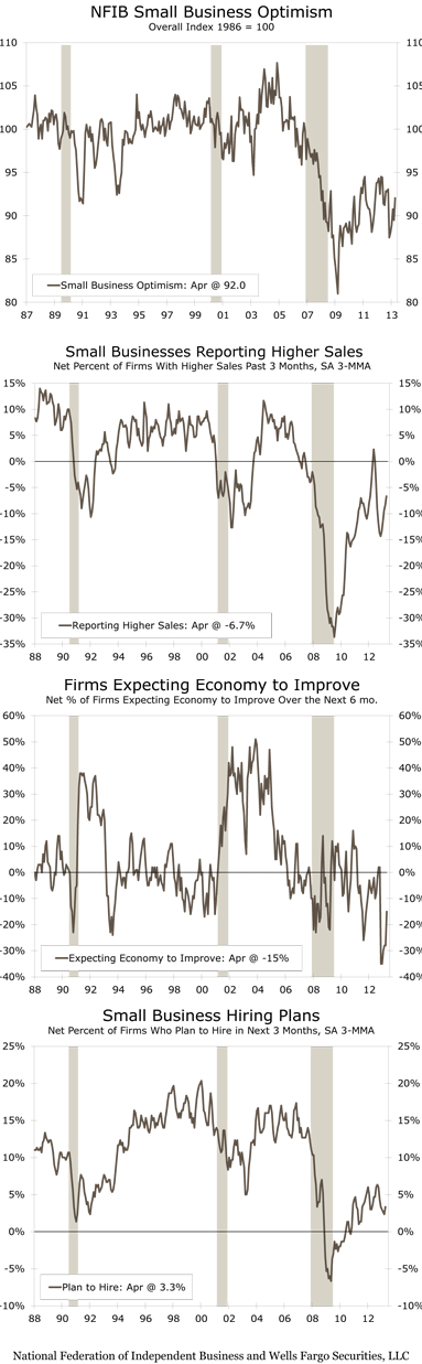 Charts: NFIB Small Business Optimism, Small Businesses Reporting Higher Sales, Firms Expecting Economy to Improve,Small Business Hiring Plans, Source: National Federation of Independent Business and Wells Fargo Securities, LLC