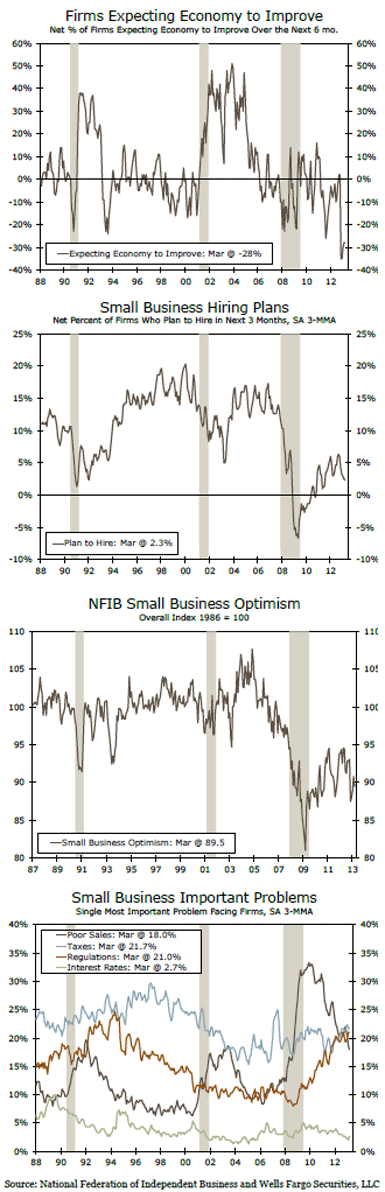 The NFIB Small Business Index, Small Businesses Remain Exceptionally Cautious