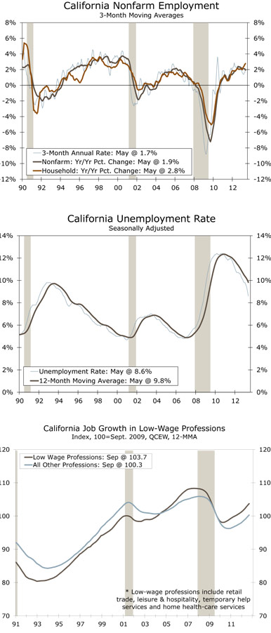 California Nonfarm Employment 3-Month Moving Averages; California Unemployment Rate Seasonally Adjusted; California Job Growth in Low-Wage Professions