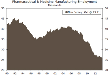 New Jersey Pharmaceutical & Medicine Manufacturing Employment; Source: U.S. Department of Labor and Wells Fargo Securities, LLC