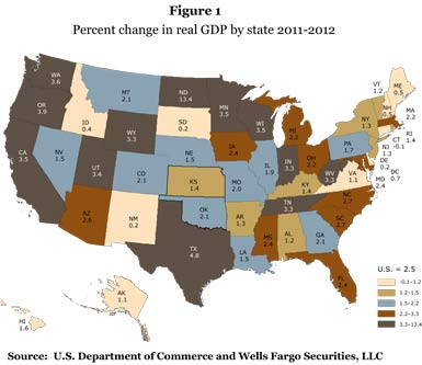 Figure 1: Percent change in real GDP by state 2011-2012; Source: U.S. Department of Commerce and Wells Fargo Securities, LLC