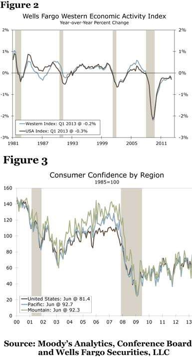 Figure 2: Wells Fargo Western Economic Activity Index; Figure 3: Consumer Confidence by Region; Source: Moody's Analytics, Conference Board and Wells Fargo Securities, LLC