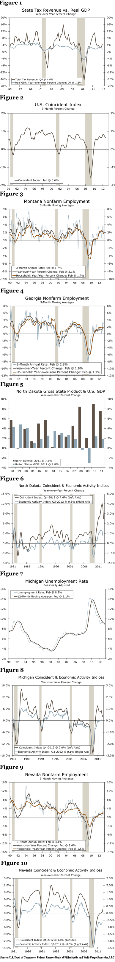 State Economic Activity Index, U.S. Dept. of Commerce, Federal Reserve Bank of Philadelphia and Wells Fargo Securities, LLC