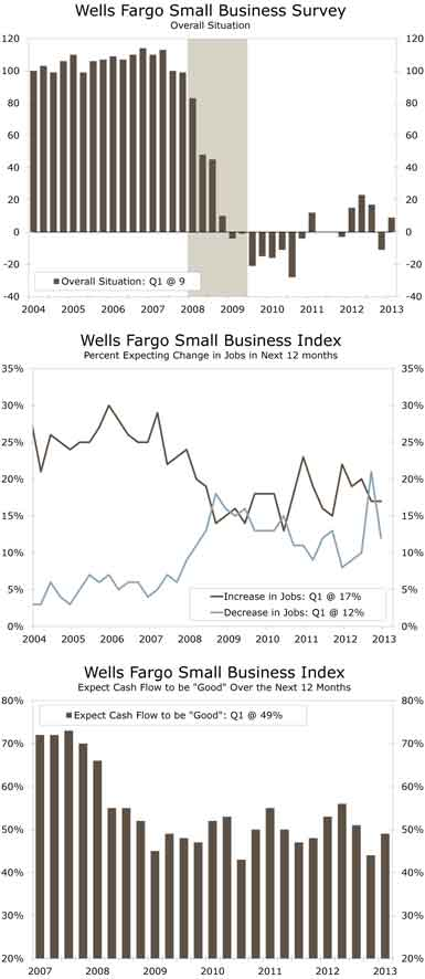 Wells Fargo Small Business Survey - Overall Situation Chart, Wells Fargo Small Business Index - Percent Expecting Change in Jobs in Next 12 months, Wells Fargo Small Business Index - Expect Cash Flow to be