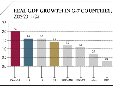 Real GDP Growth in G-7 Countries, 2002-2011 (%)