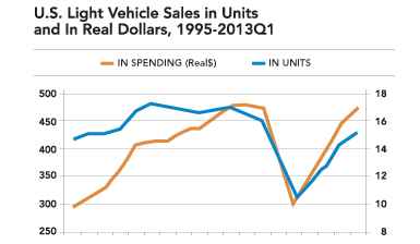 U.S. Light Vehicle Sales in Units and in Real Dollars, 1995-2013 Q1, Source: Center for Automotive Research