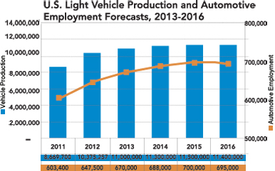 U.S. Light Vehicle Production and Automotive Employment Forecasts, 2013 - 2016, Source: Center for Automotive Research