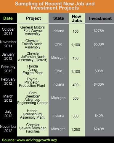 Sampling of Recent Automotive Sector New Job and Investment Projects